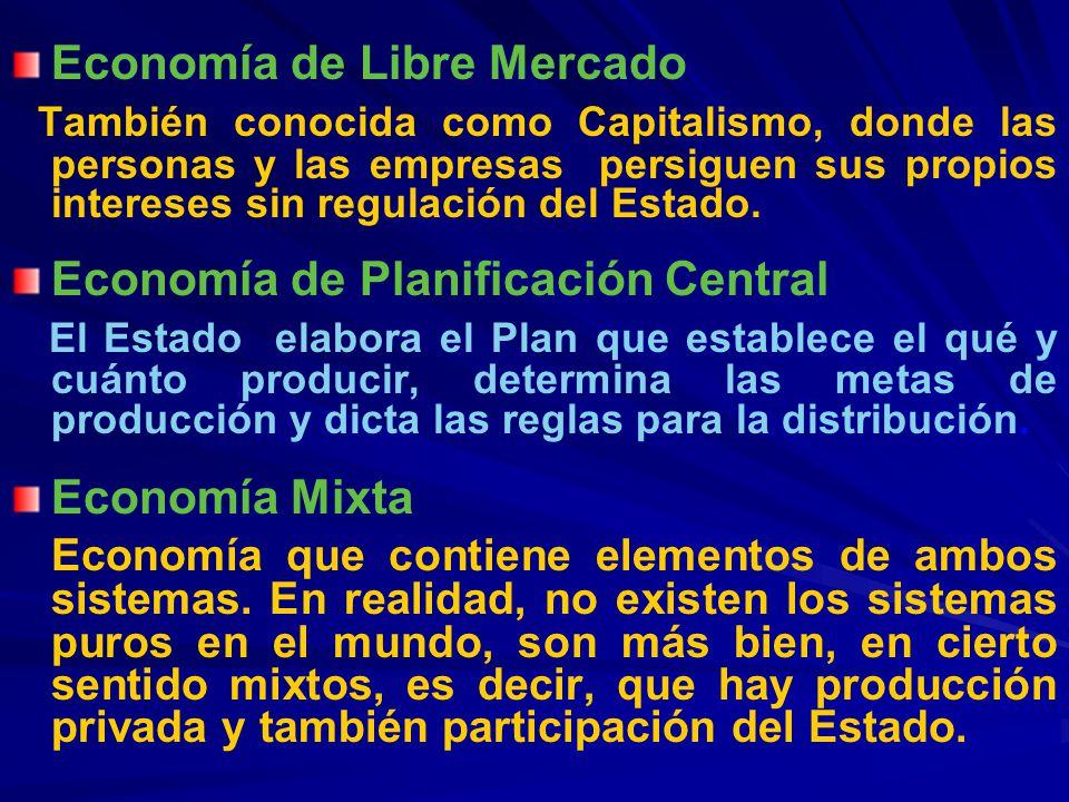 Economía de Libre Mercado