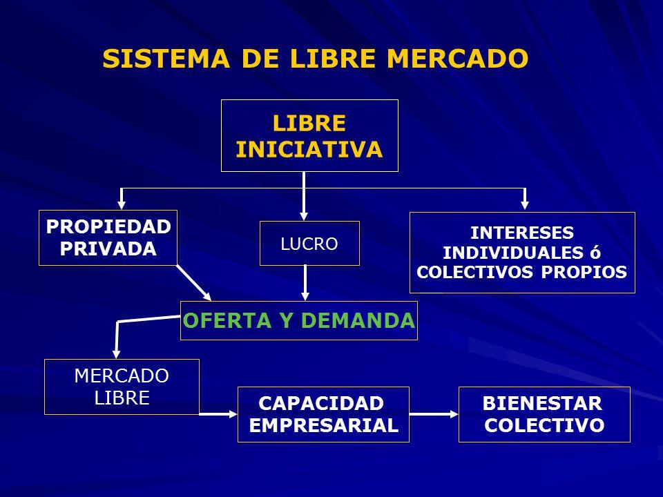 SISTEMA DE LIBRE MERCADO