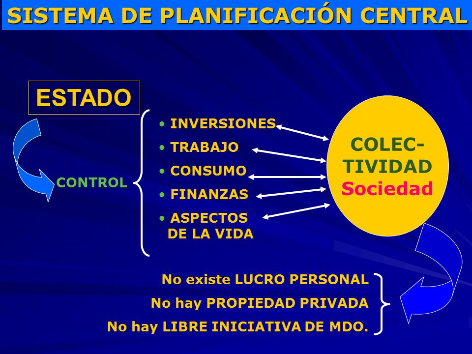 ESTADO SISTEMA DE PLANIFICACIÓN CENTRAL COLEC- TIVIDAD Sociedad