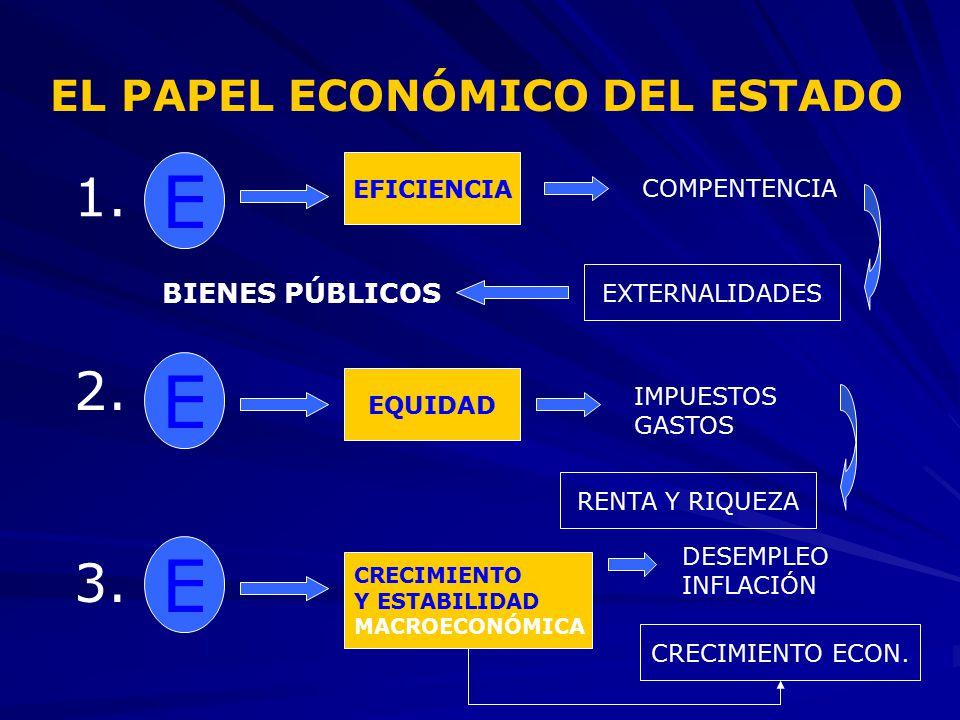 E E E 1. 2. 3. EL PAPEL ECONÓMICO DEL ESTADO BIENES PÚBLICOS
