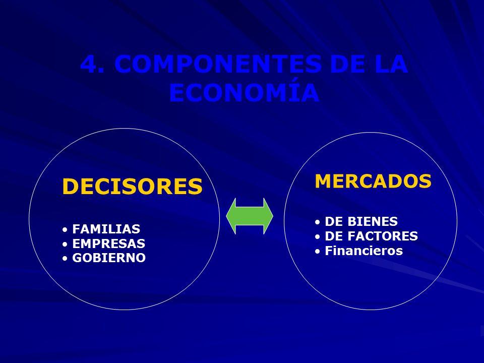 4. COMPONENTES DE LA ECONOMÍA
