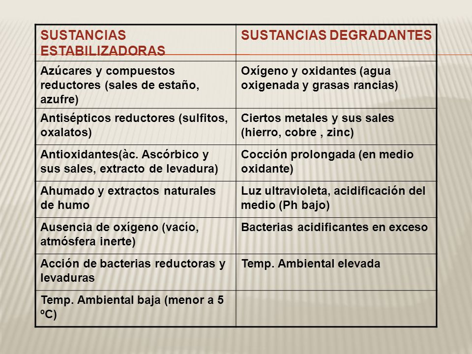 SUSTANCIAS ESTABILIZADORAS SUSTANCIAS DEGRADANTES