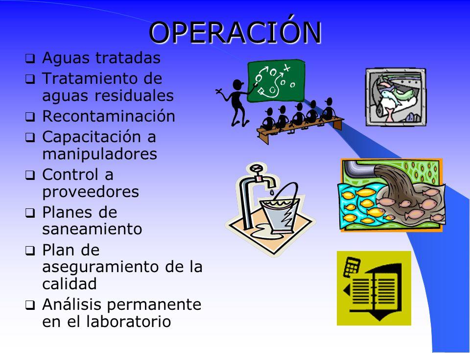 OPERACIÓN Aguas tratadas Tratamiento de aguas residuales