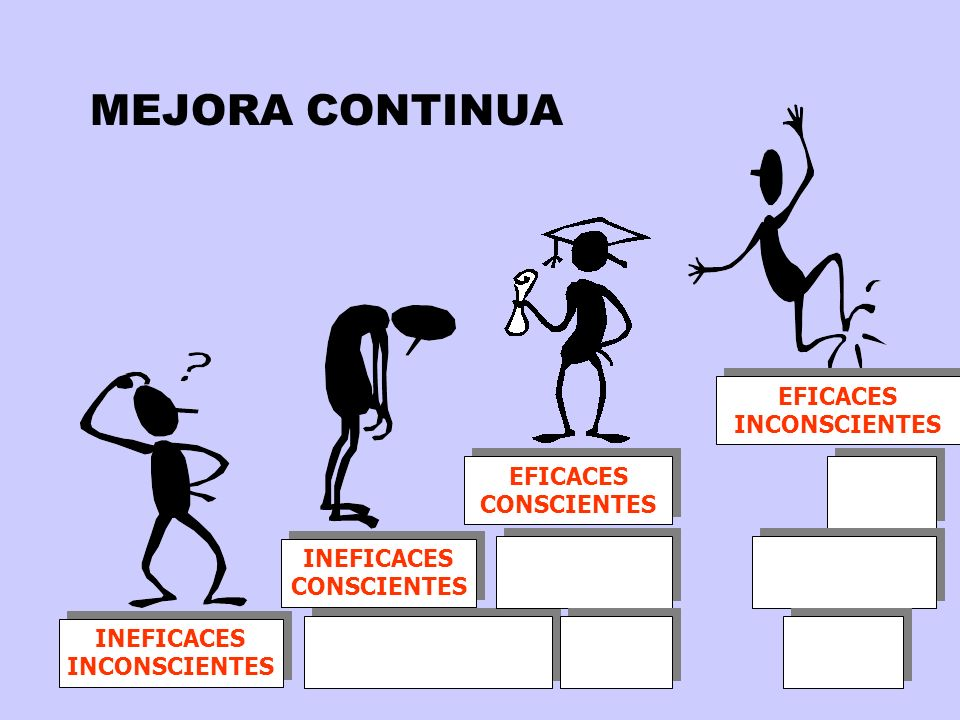 MEJORA CONTINUA EFICACES INCONSCIENTES EFICACES CONSCIENTES INEFICACES