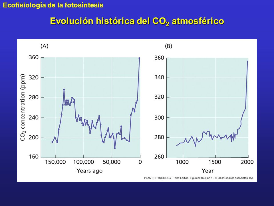 Evolución histórica del CO2 atmosférico