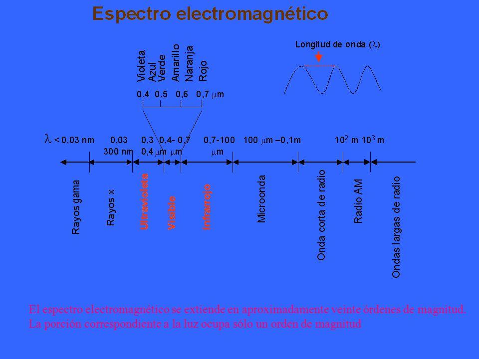 El espectro electromagnético se extiende en aproximadamente veinte órdenes de magnitud.