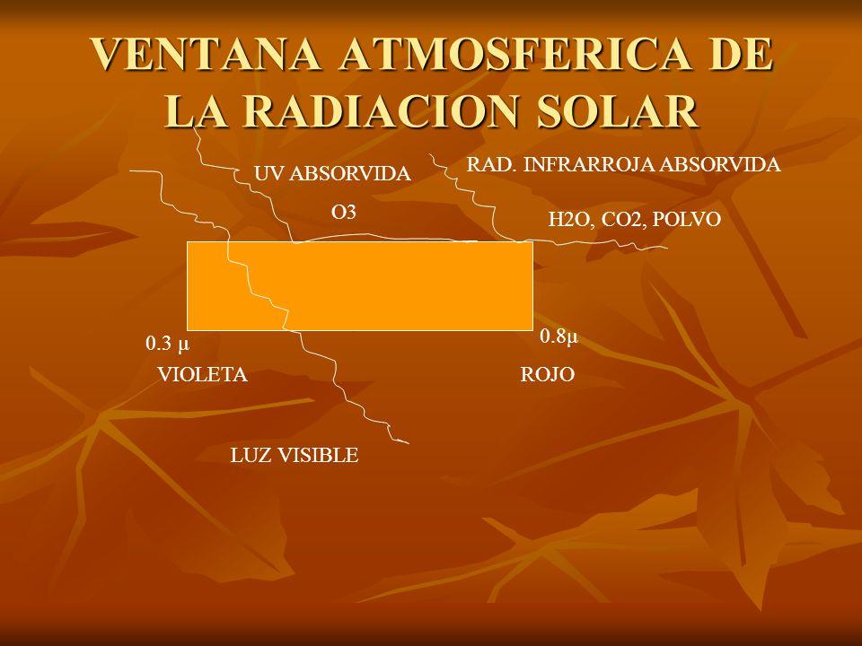 VENTANA ATMOSFERICA DE LA RADIACION SOLAR