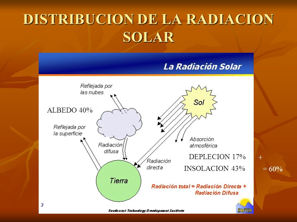 DISTRIBUCION DE LA RADIACION SOLAR
