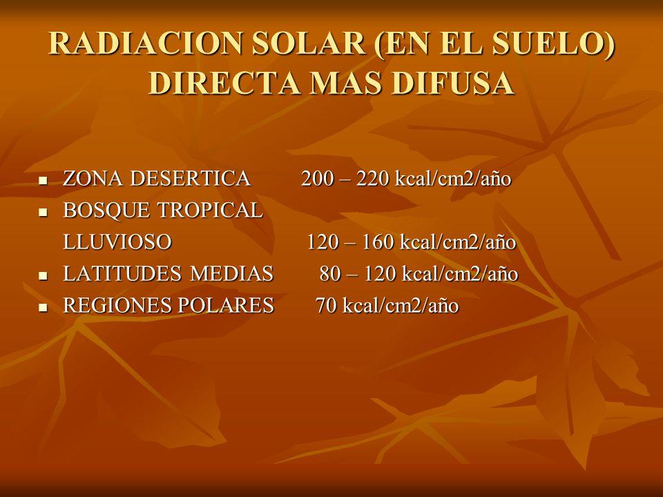 RADIACION SOLAR (EN EL SUELO) DIRECTA MAS DIFUSA