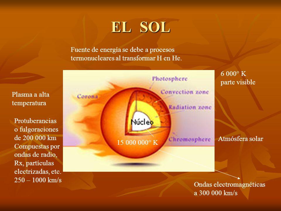 EL SOL Fuente de energía se debe a procesos