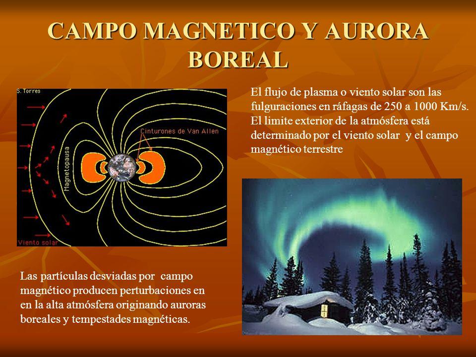 CAMPO MAGNETICO Y AURORA BOREAL