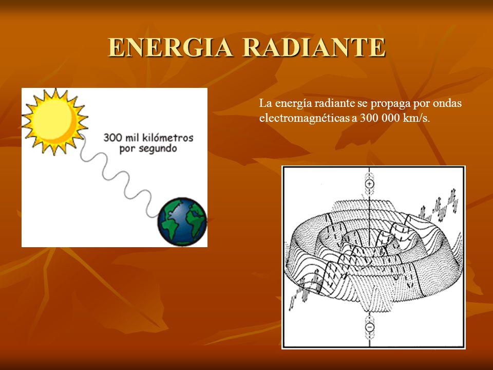 ENERGIA RADIANTE La energía radiante se propaga por ondas