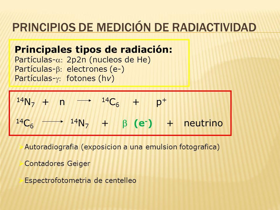 Principios de medición de radiactividad