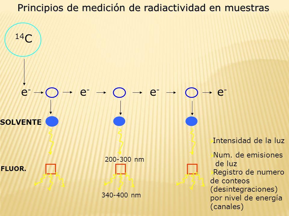 14C e- e- e- e- Principios de medición de radiactividad en muestras