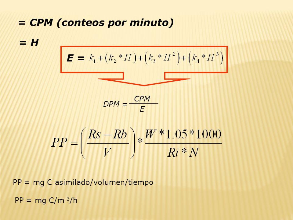 = CPM (conteos por minuto)