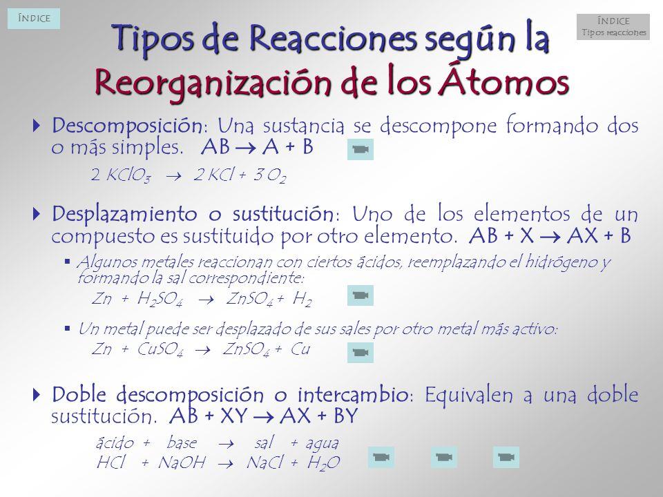 Tipos de Reacciones según la Reorganización de los Átomos