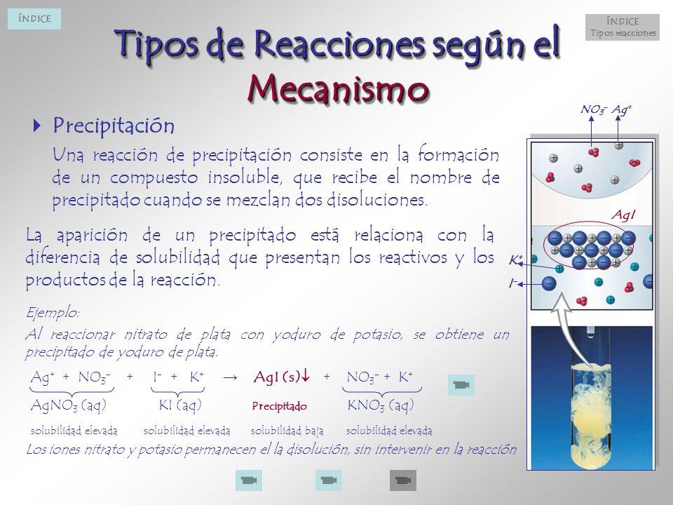 Tipos de Reacciones según el Mecanismo