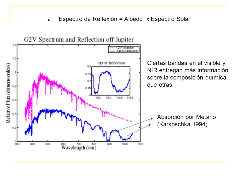 Espectro de Reflexión = Albedo x Espectro Solar