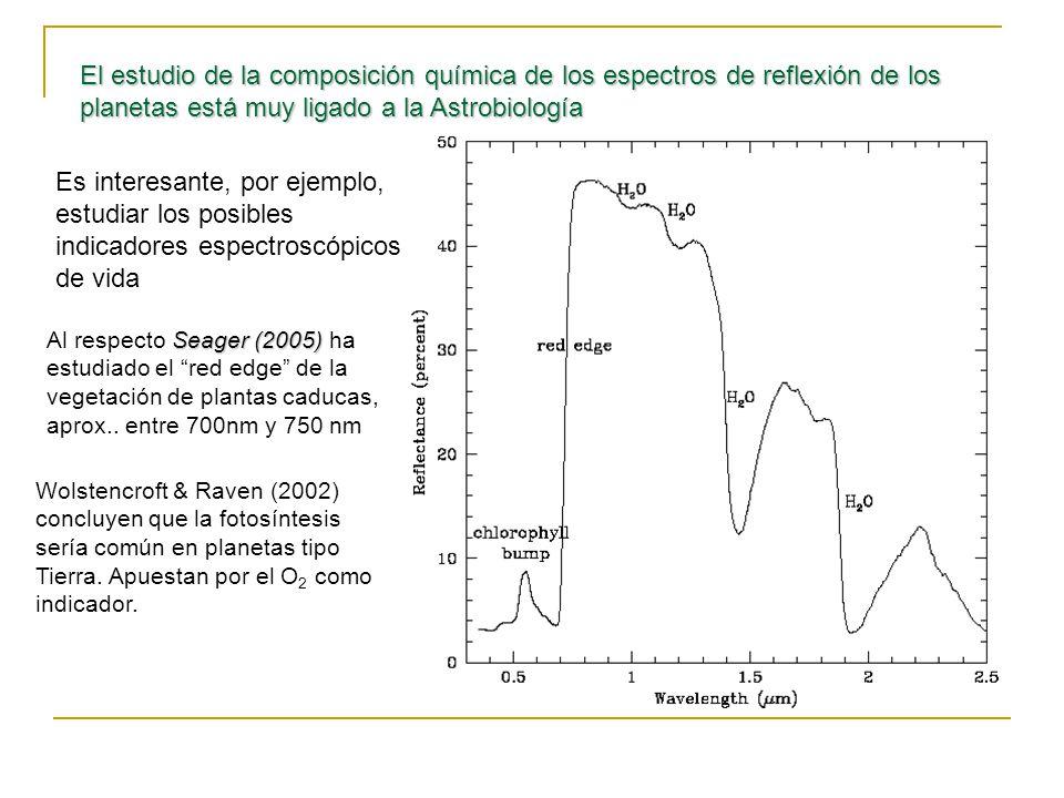 El estudio de la composición química de los espectros de reflexión de los planetas está muy ligado a la Astrobiología