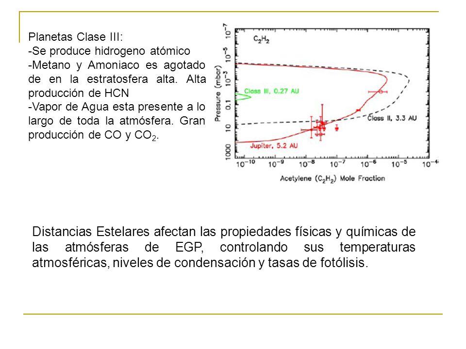 Planetas Clase III: -Se produce hidrogeno atómico. -Metano y Amoniaco es agotado de en la estratosfera alta. Alta producción de HCN.