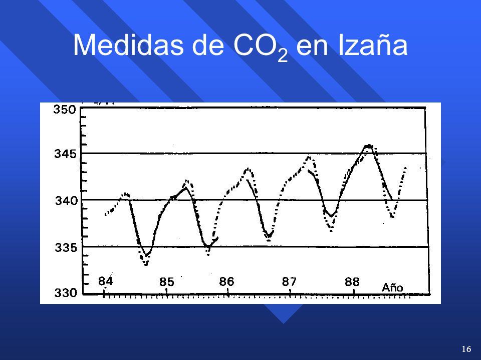 Medidas de CO2 en Izaña