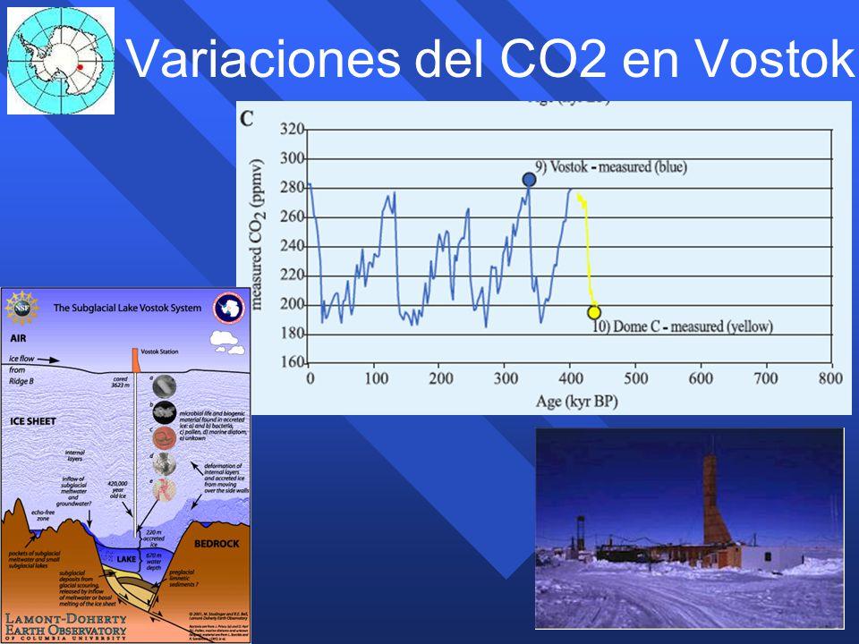 Variaciones del CO2 en Vostok