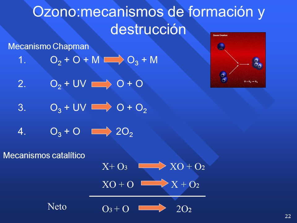 Ozono:mecanismos de formación y destrucción