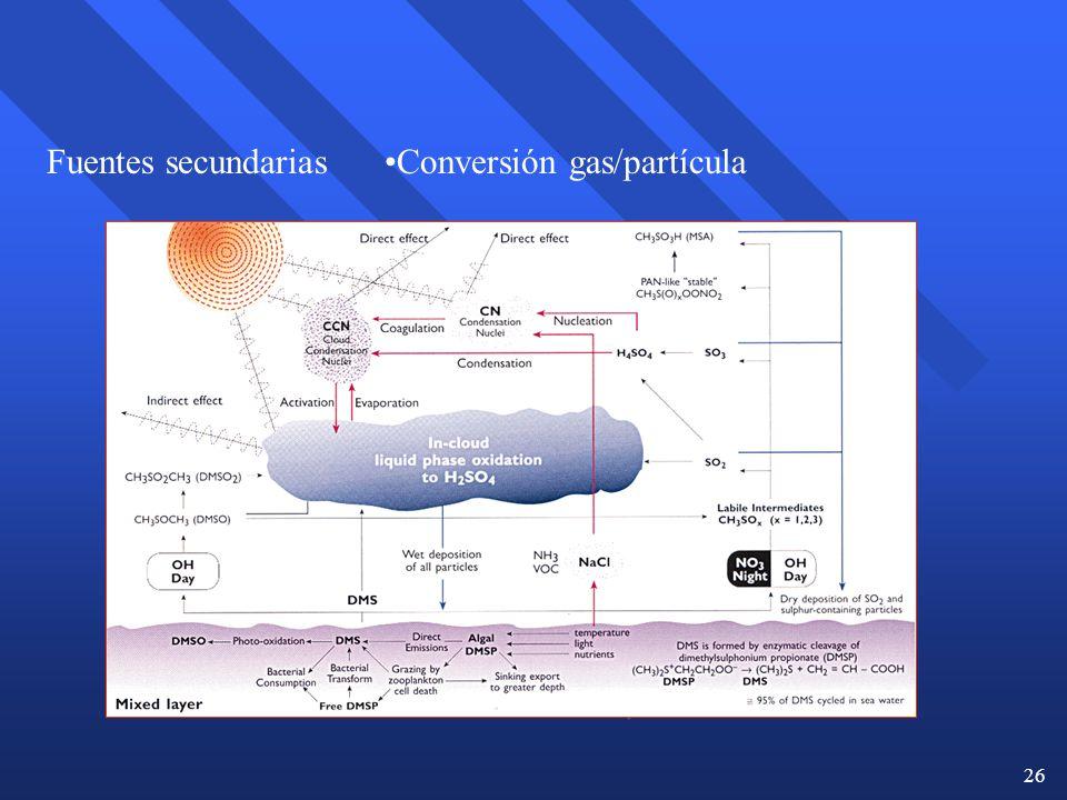 Fuentes secundarias Conversión gas/partícula