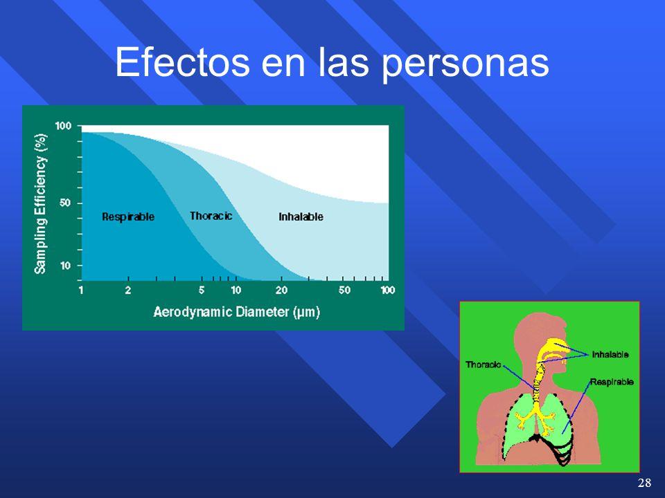 Efectos en las personas