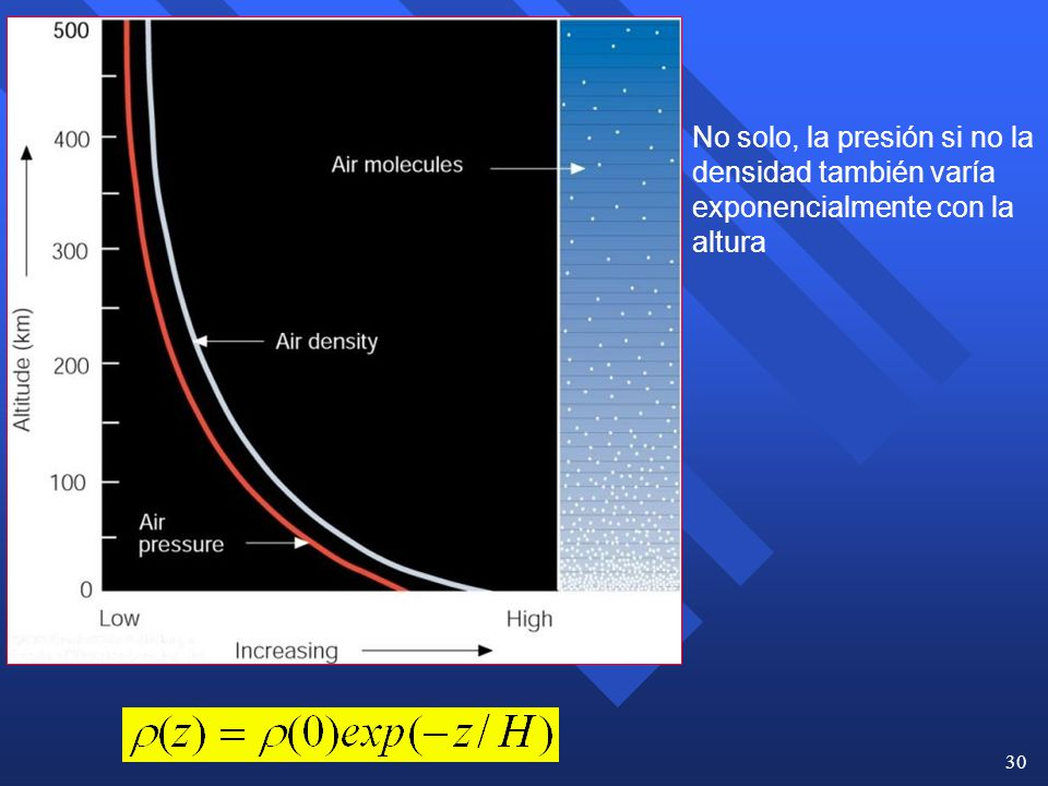No solo, la presión si no la densidad también varía exponencialmente con la altura