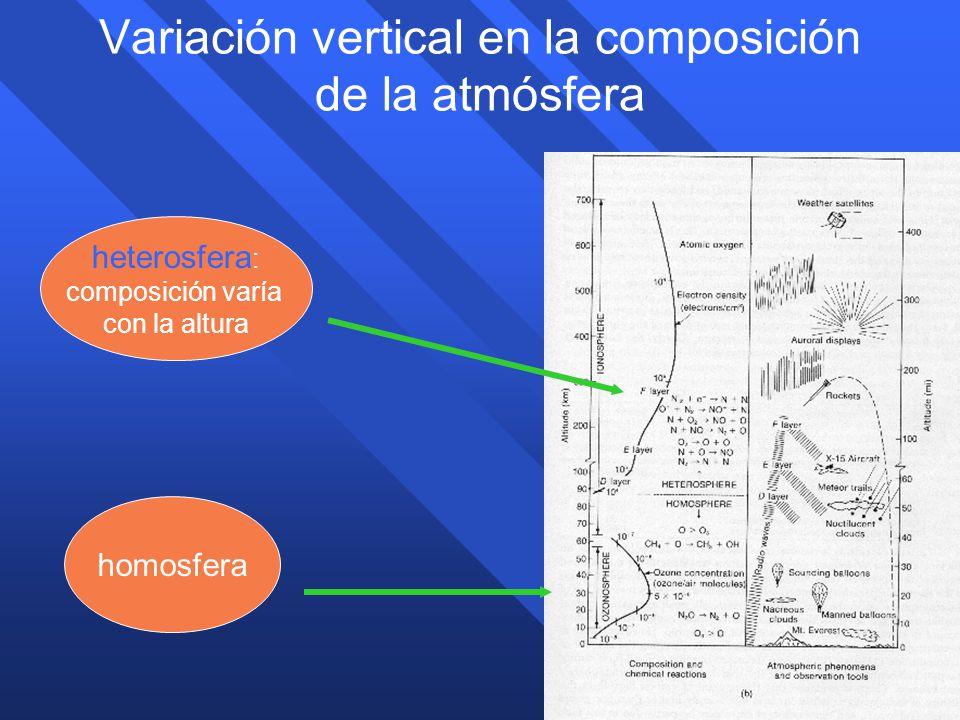 Variación vertical en la composición de la atmósfera