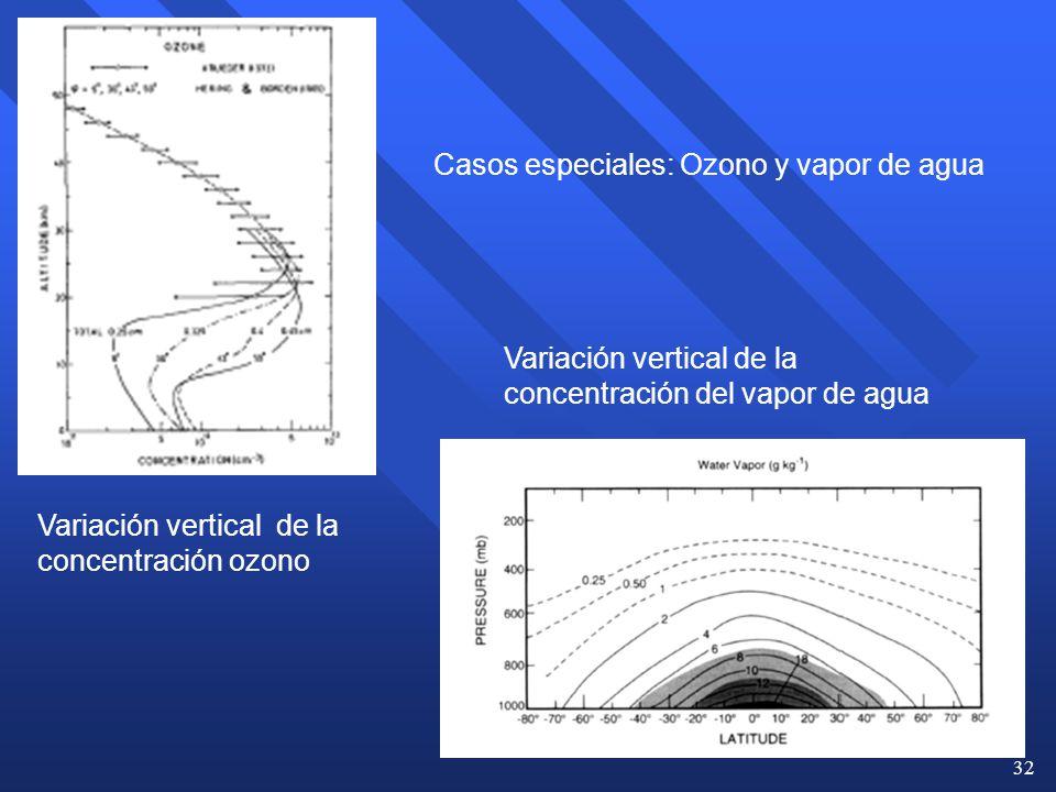 Casos especiales: Ozono y vapor de agua
