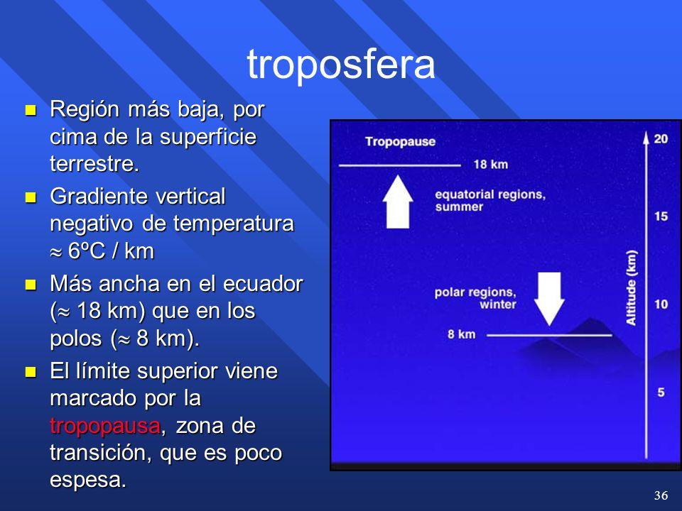 troposfera Región más baja, por cima de la superficie terrestre.