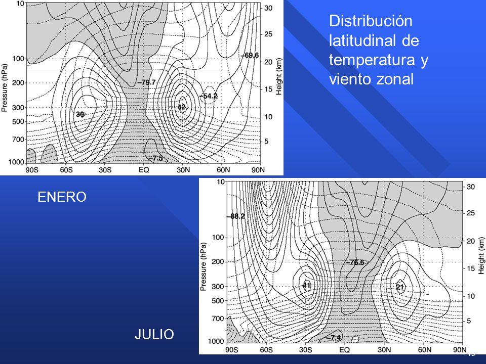 Distribución latitudinal de temperatura y viento zonal