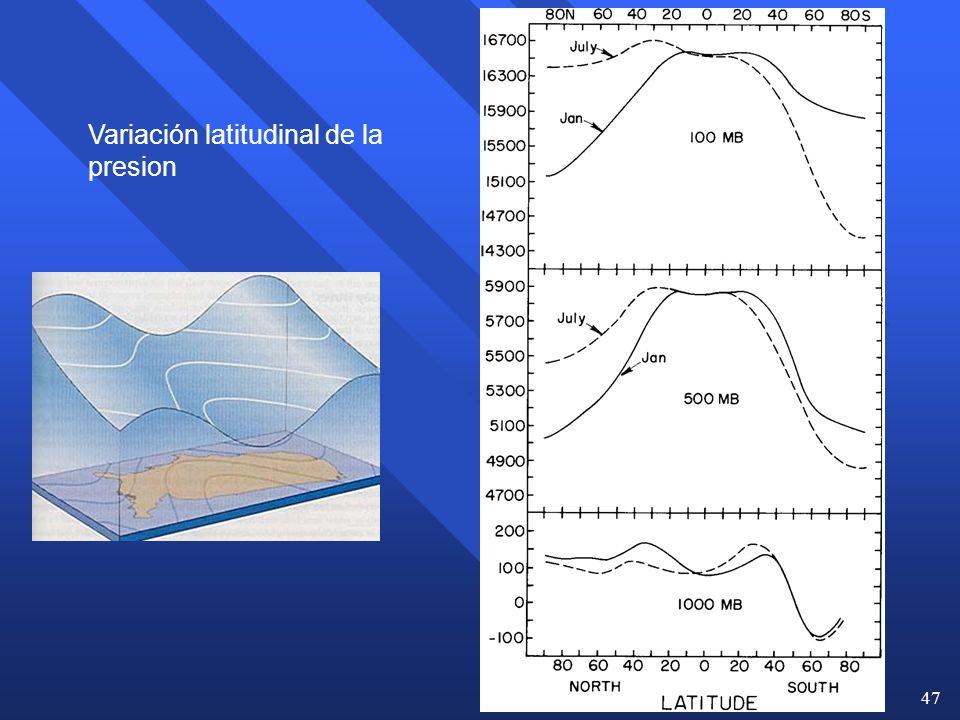 Variación latitudinal de la presion