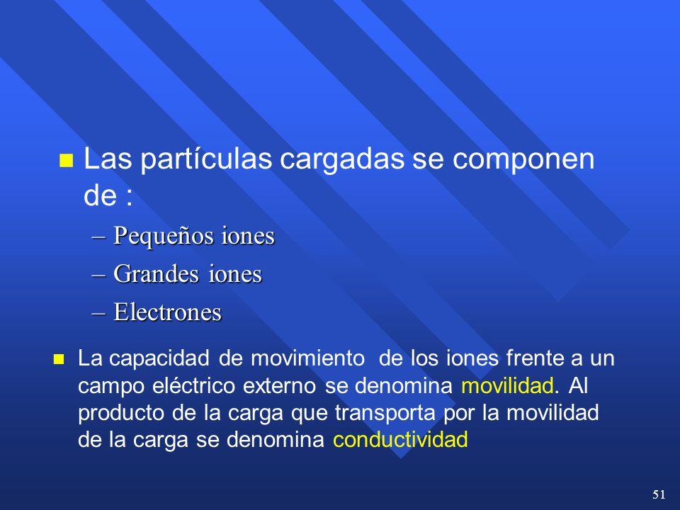 Las partículas cargadas se componen de :
