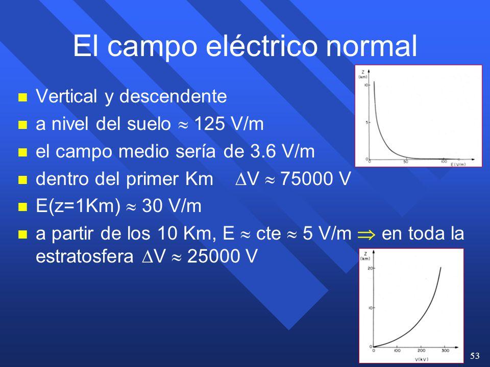 El campo eléctrico normal