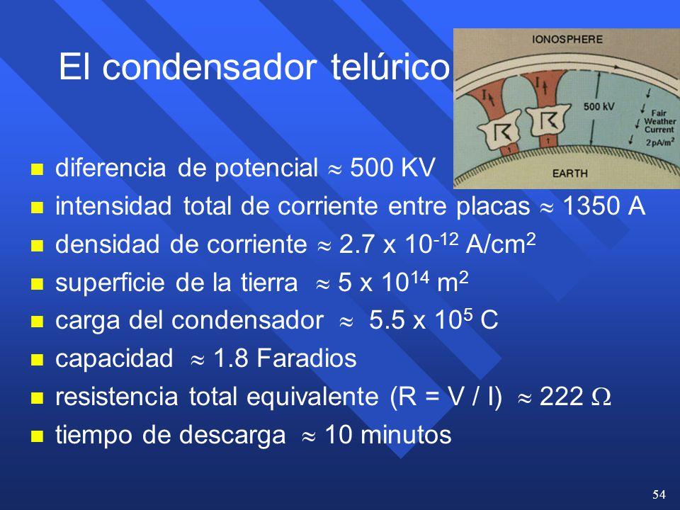 El condensador telúrico
