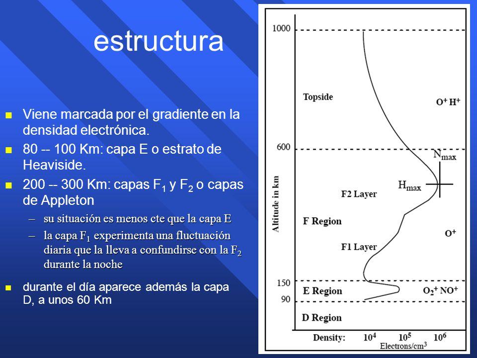 estructura Viene marcada por el gradiente en la densidad electrónica.