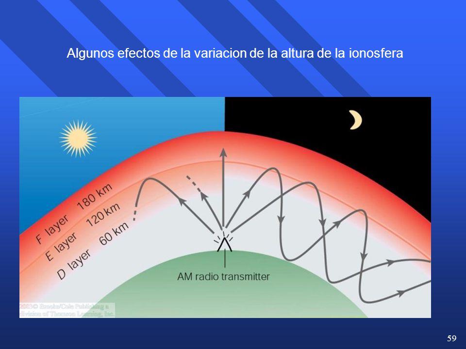 Algunos efectos de la variacion de la altura de la ionosfera