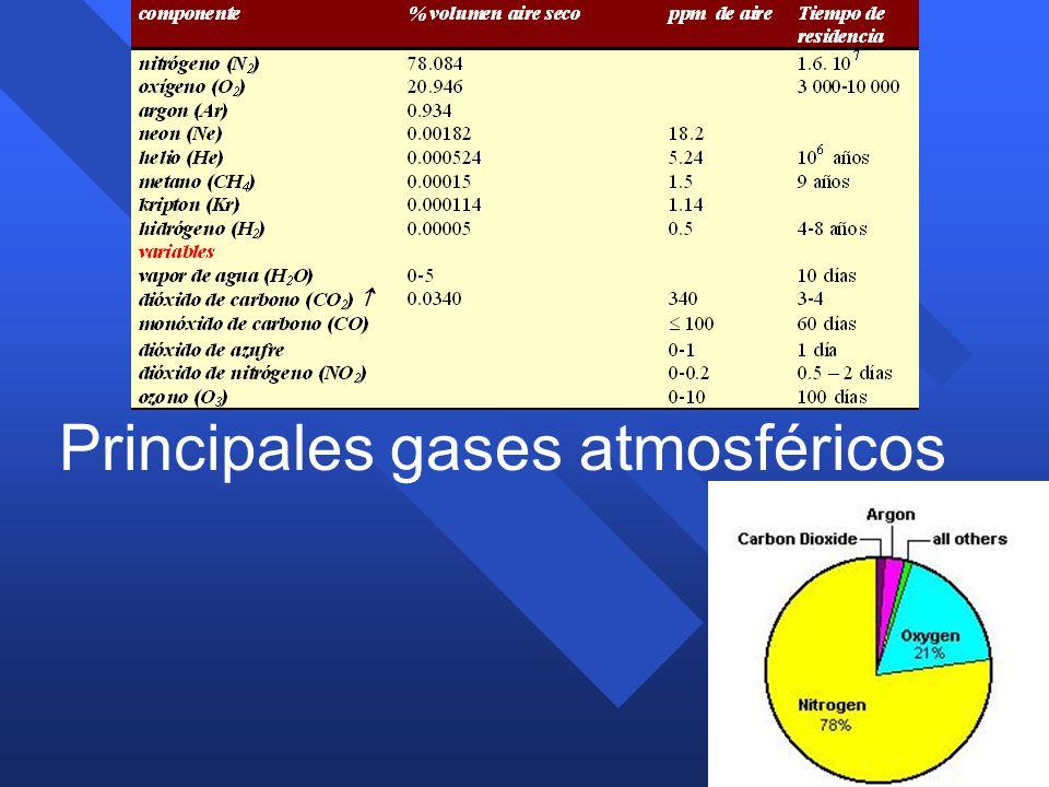 Principales gases atmosféricos