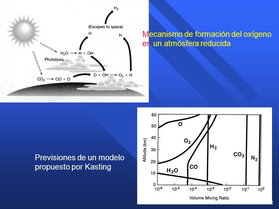 Mecanismo de formación del oxígeno en un atmósfera reducida
