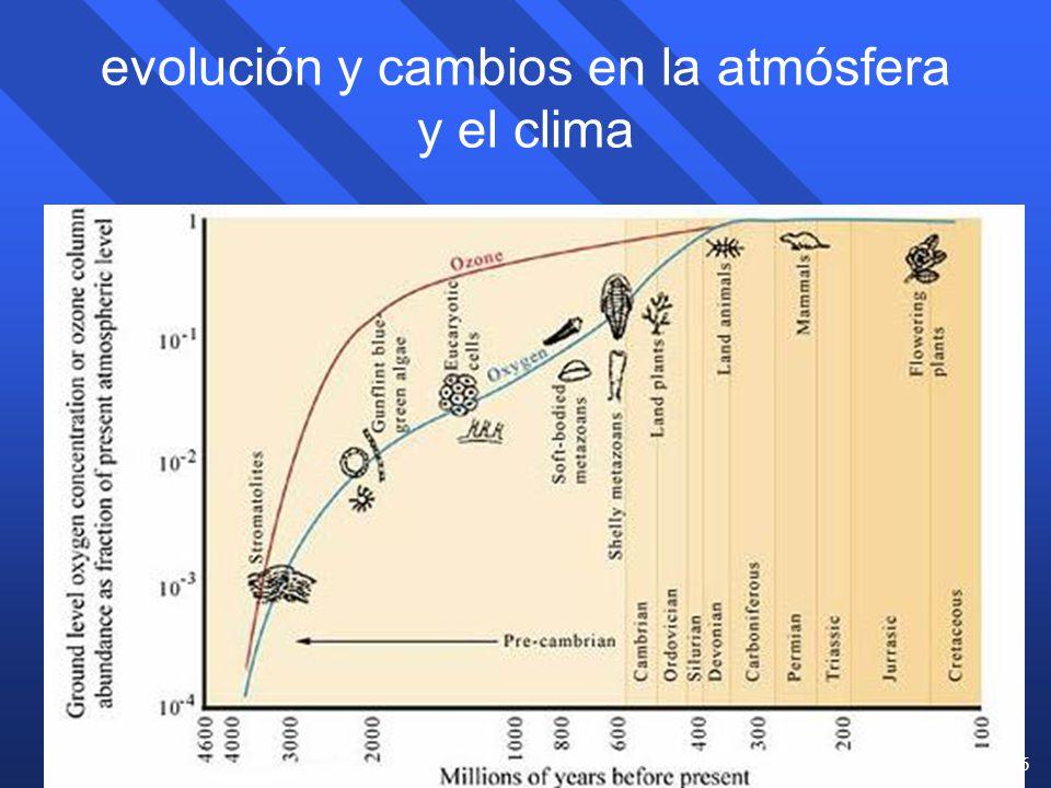 evolución y cambios en la atmósfera y el clima