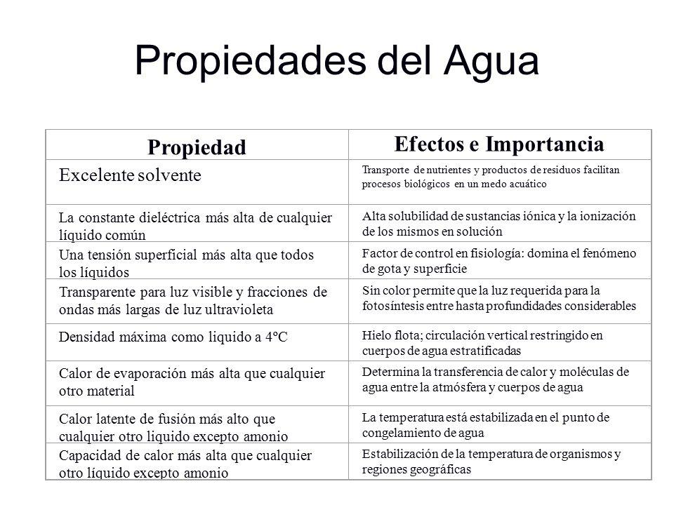 Propiedades del Agua Propiedad Efectos e Importancia