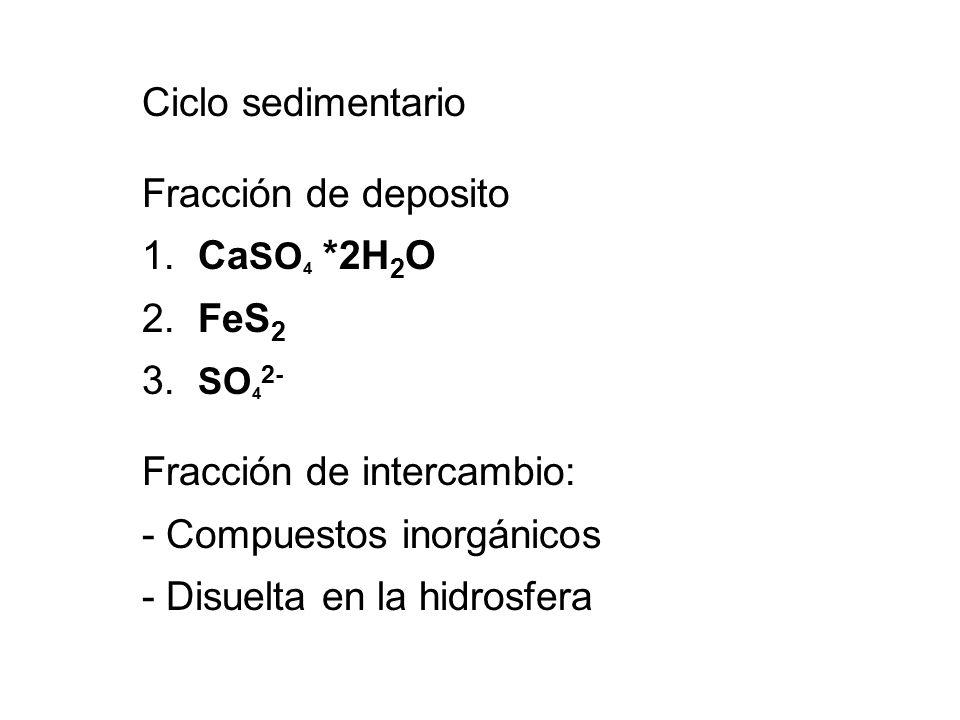 Fracción de deposito 1. CaSO4 *2H2O 2. FeS2 3. SO42-