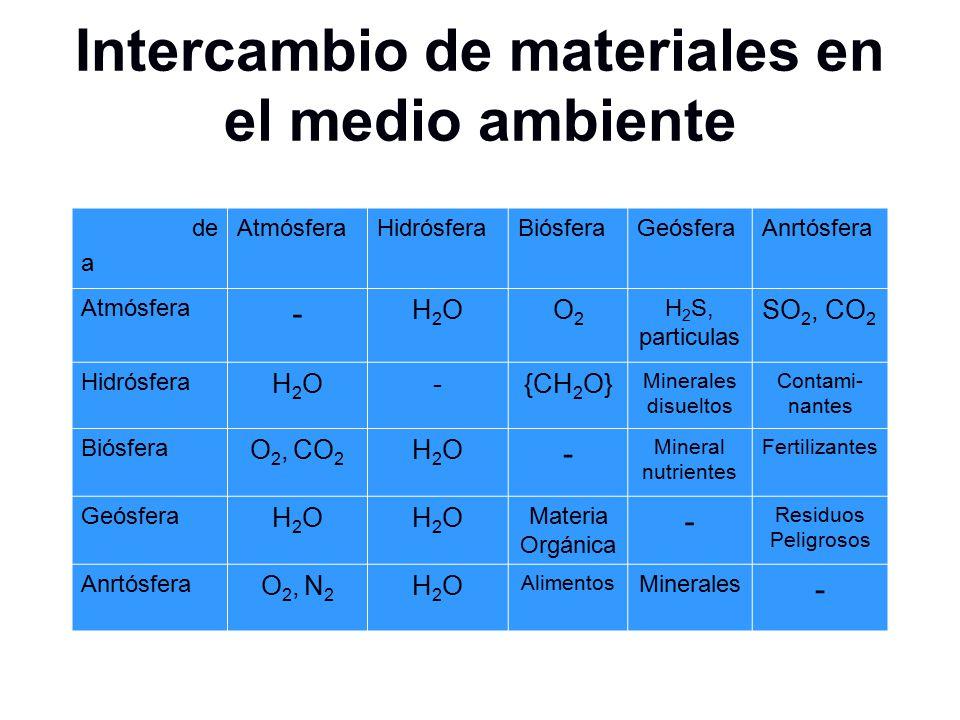 Intercambio de materiales en el medio ambiente
