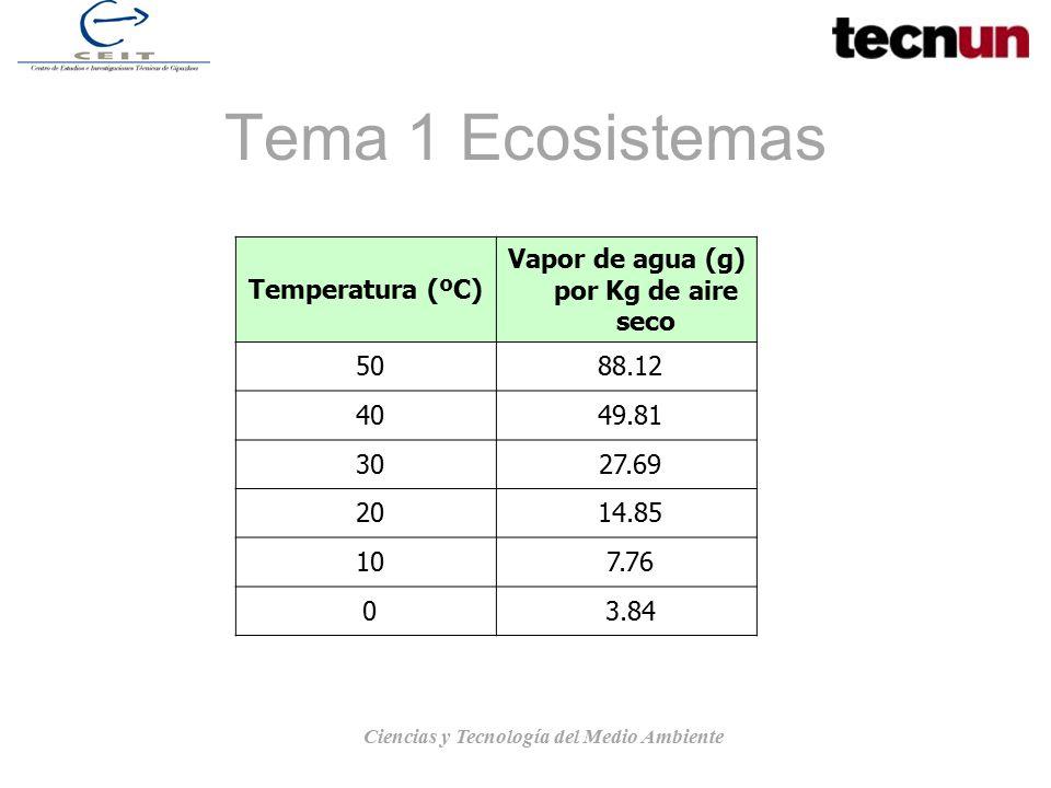 Tema 1 Ecosistemas Temperatura (ºC)