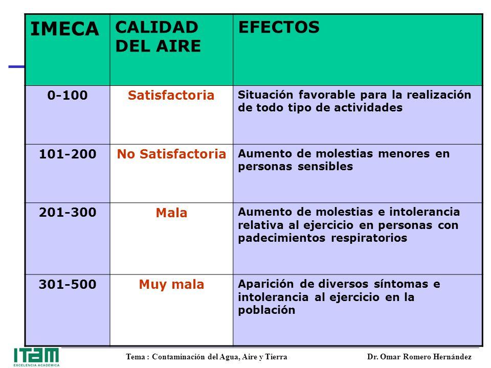 IMECA CALIDAD DEL AIRE EFECTOS 0-100 Satisfactoria 101-200