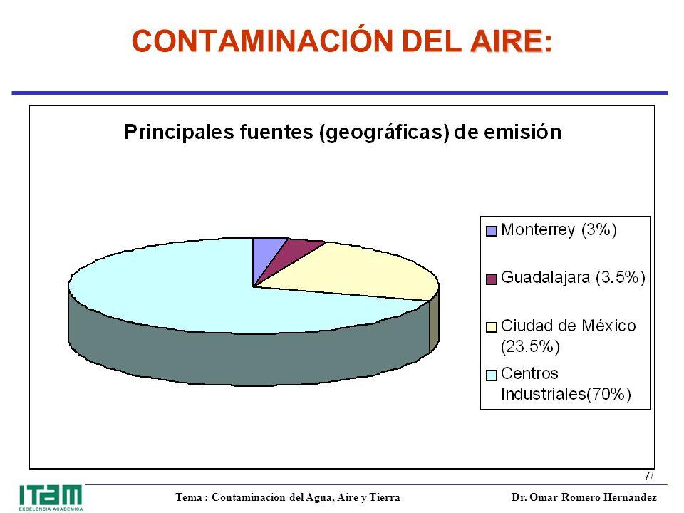 CONTAMINACIÓN DEL AIRE:
