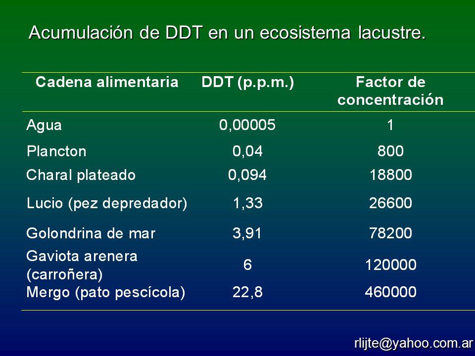 Acumulación de DDT en un ecosistema lacustre.